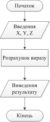 Лінійний алгоритм, линейный алгоритм