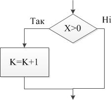 Розгалужений обчислювальний процес