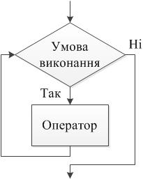 Оператор циклу з передумовою - While