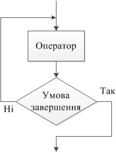 Оператор циклу з післяумовою - Repeat