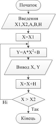 Програма - цикл з післяумовою