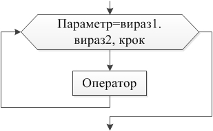 Цикл з параметром FOR