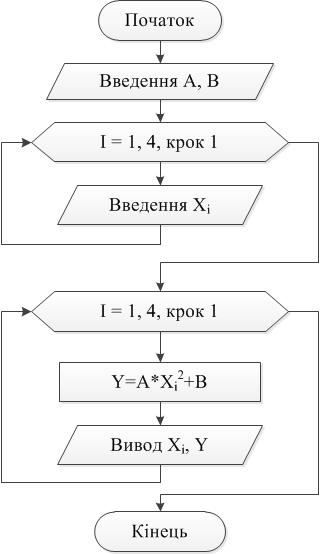 Программа з використанням цикла з параметром FOR