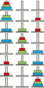 Алгоритм Ханойська вежа для 3 дисків
