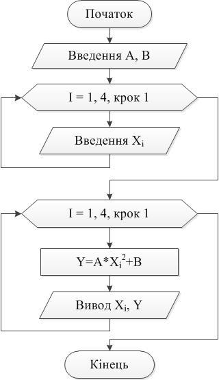 Приклад циклічного алгоритму
